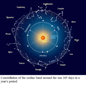 Constellation - Positions of the stars during defined periodic intervals around the sun