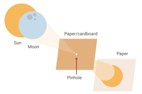 Cardboardandpaper projector